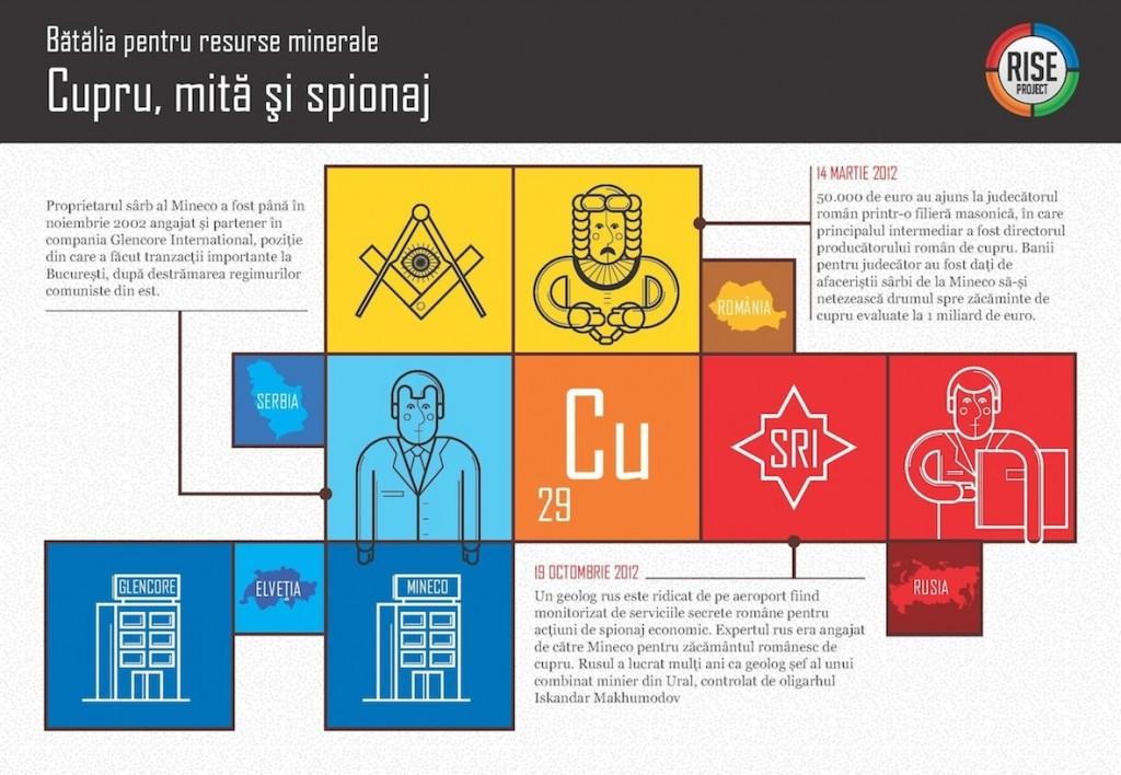 """Click pentru a mări infograficul afacerii """"Mina de Aramă"""""""