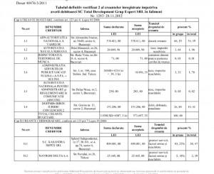 Tabelul creditorilor Total Development Grup Expert, publicat în Buletinul Insolvenței