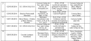 Certificatul de urbanism emis de Consiliul Județean Hunedoara în data de 10 septembrie 2014.