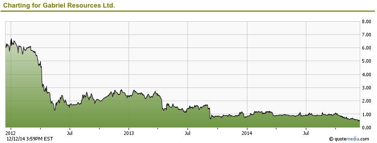 Și acțiunile Gabriel Resources, firma din spatele proiectului aurifer de la Roșia Montana, și-au pierdut valoarea.