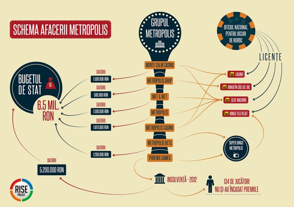 Schema afacerii Metropolis