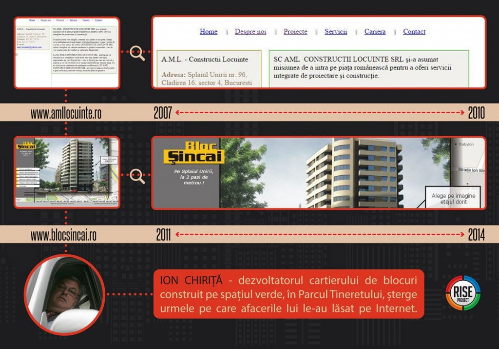 Ion Chiriță, un constructor care înființează site-uri atâta vreme cât expunerea pe Internet nu îi strică afacerile / INFOGRAFIE: Sergiu Brega