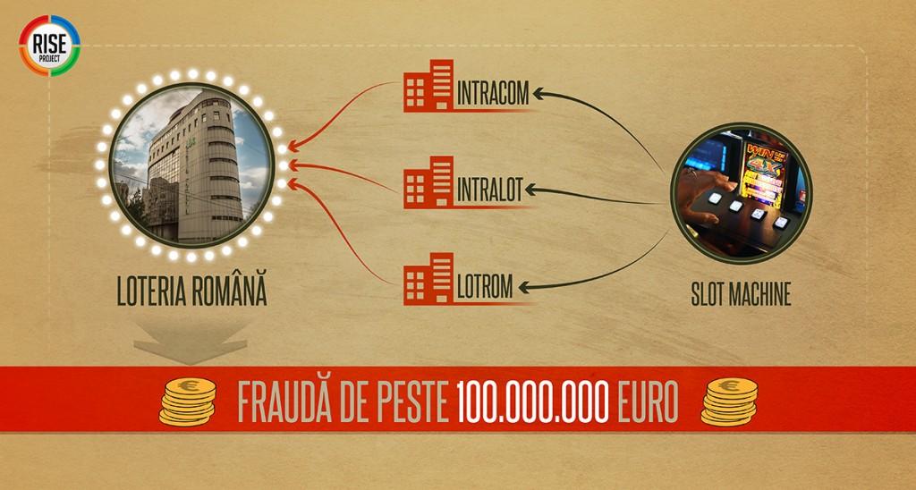 infografic_frauda_loteria_romana_1200px