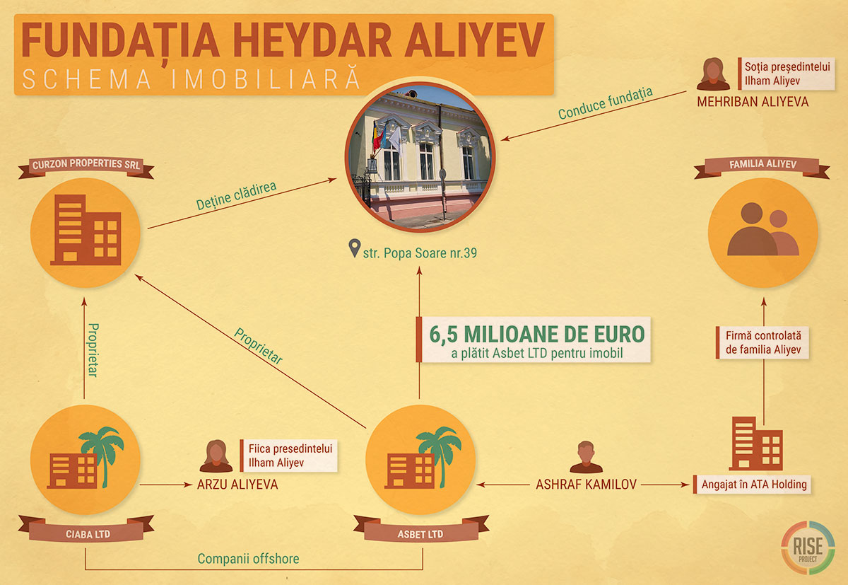 fundatia_heidar_aliyev_infografic_04_1200px