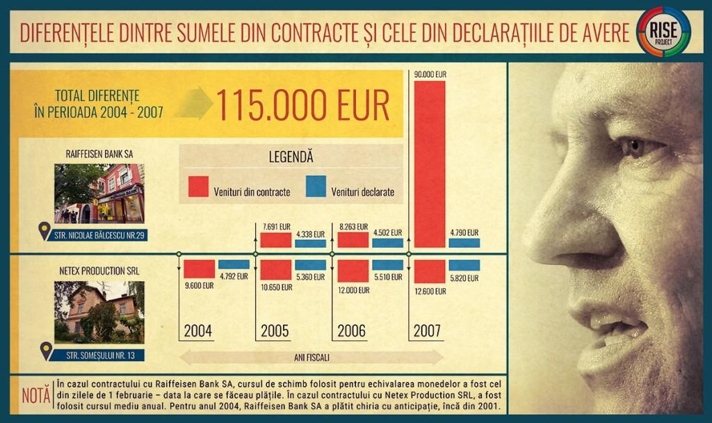 Între 2004 și 2007, Klaus Iohannis a semnat contracte de chirie pe cu totul alte sume decât cele pe care le-a consemnat în declarația de avere. FOTO: Octav Ganea/Mediafax, RISE Project. INFOGRAFIE: Sergiu Brega.