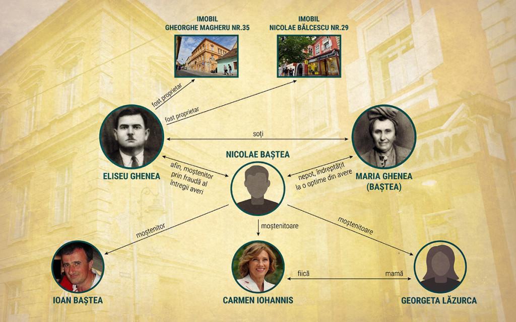 În testamentul din 1991, Nicolae Baștea a susținut că i se cuvin cele două case pe care statul i le naționalizase lui Eliseu Ghenea și le-a lăsat, la rândul său, moștenire lui Ioan Baștea, lui Carmen Iohannis și mamei acesteia, Georgeta Lăzurca. În realitate, pentru că era rudă doar cu nevasta acestuia, i se cuvenea doar o optime din averea lui Eliseu Ghenea. Infografie: Sergiu Brega. FOTO: Octav Ganea/Mediafax, RISE Project.