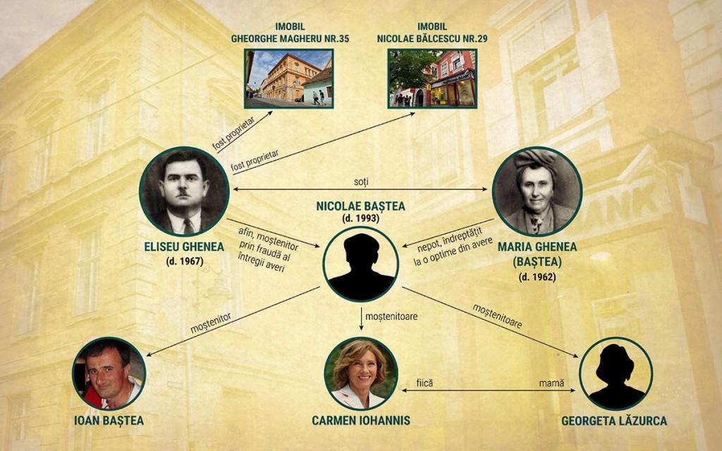 În 1991, Nicolae Baștea a pretins că imobilele pe care statul le confiscase în anii 1960 de la Eliseu Ghenea i se cuvin și le-a lăsat moștenire, prin testament, unui nepot, Ioan Baștea, și unor cunoștințe: Carmen Iohannis și Georgeta Lăzurca. În realitate, pentru că nu era rudă cu Eliseu Ghenea, ci doar cu soția acestuia - Maria Ghenea, născută Baștea - lui Nicolae Baștea i s-ar fi cuvenit doar o optime din averea lui Eliseu, nu întregul ei. INFOGRAFIE: Sergiu Brega. FOTO: Octav Ganea/Mediafax, RISE Project, Facebook.