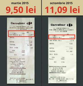 Comparație dintre prețurile la care s-a vândut produsul în magazinele Carrefour.