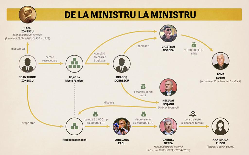 De la ministru la ministru - traseul retrocedării terenurilor