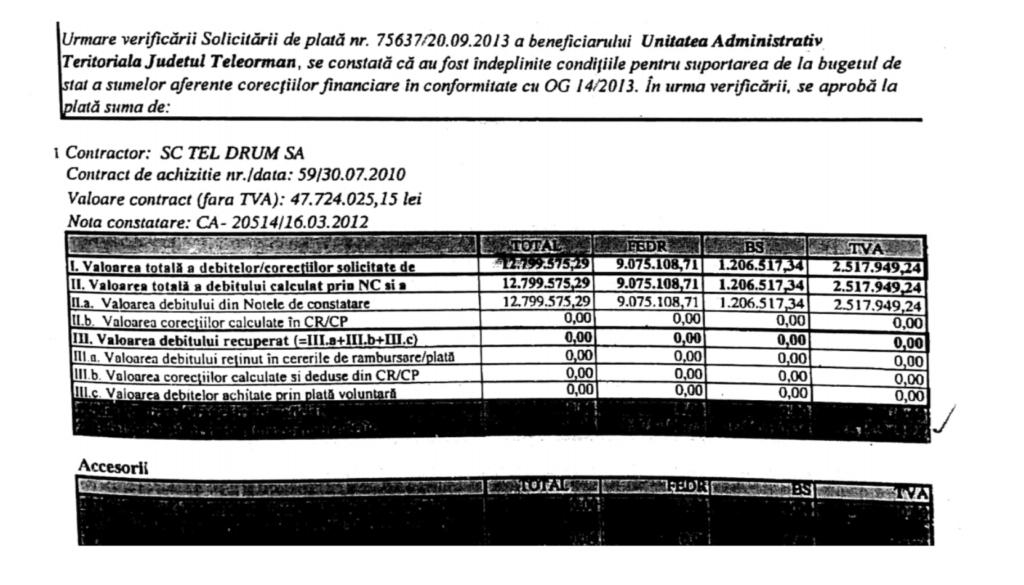 """<em>Amnistiile erau consfințite printr-un document care avea titlul generic: """"Notă pentru suportarea de la bugetul de stat a sumelor aferente corecțiilor financiare conform Ordonanței de Guvern nr. 13/2013"""". Documentele urmăreau un șablon și conțineau date precum: sumele, numere de contract, detaliile proiectului și numele primăriei sau consiliului județean care era iertat de amendă. Peste 200 de astfel de documente consultate de RISE Project au aceste date cu excepția unuia. Este vorba de cel prin care Consiliul Județean Teleorman a fost salvat de la plata corecțiilor pentru că manipulase o licitație în favoarea Tel Drum. În acest caz, funcționarii ministerului Dezvoltării au trecut în dreptul amnistiei numele Tel Drum și nu cel al Consiliului Județean.</em>"""