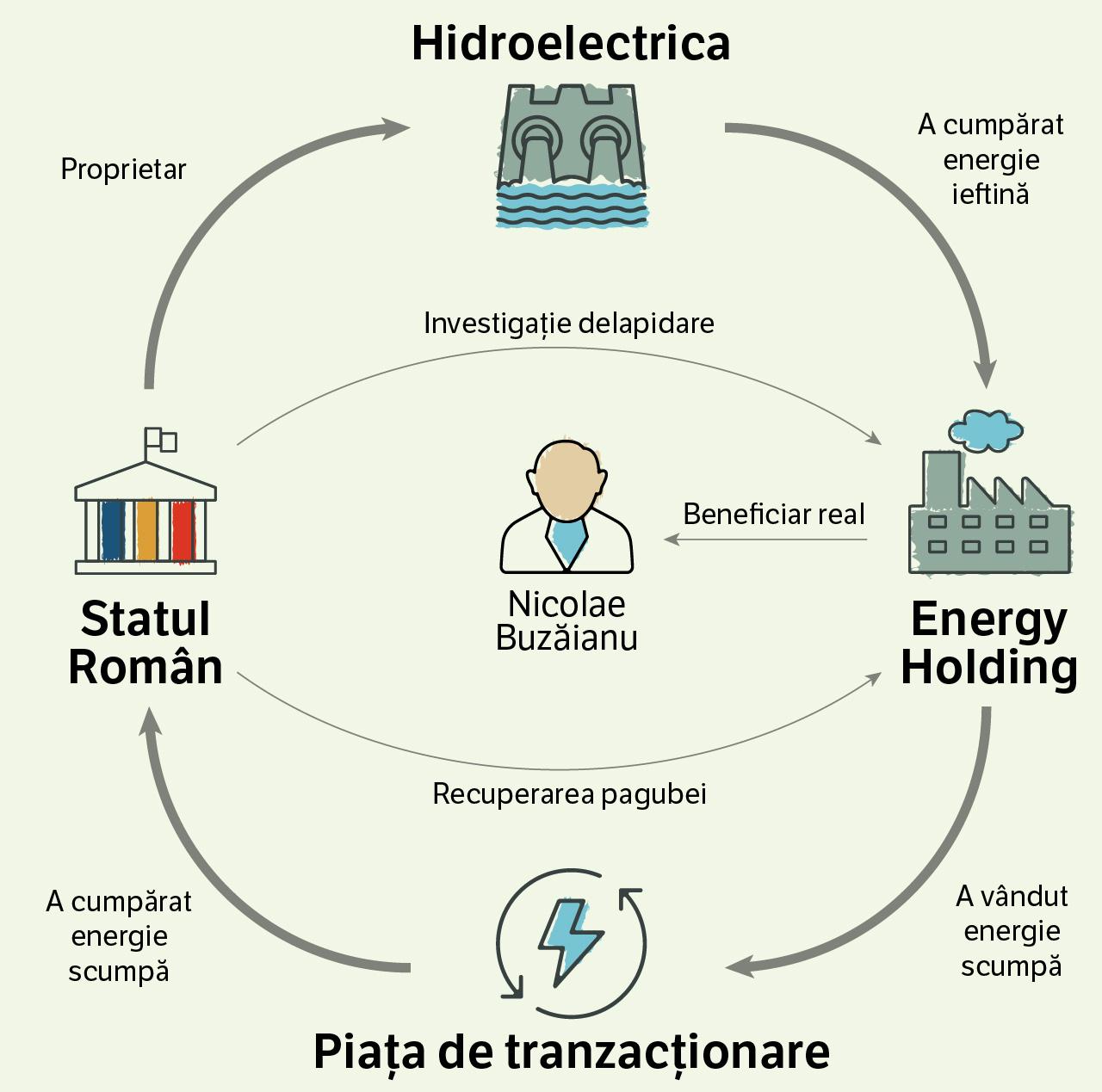 Infografic realizat de Sergiu Brega pentru RISE PROJECT