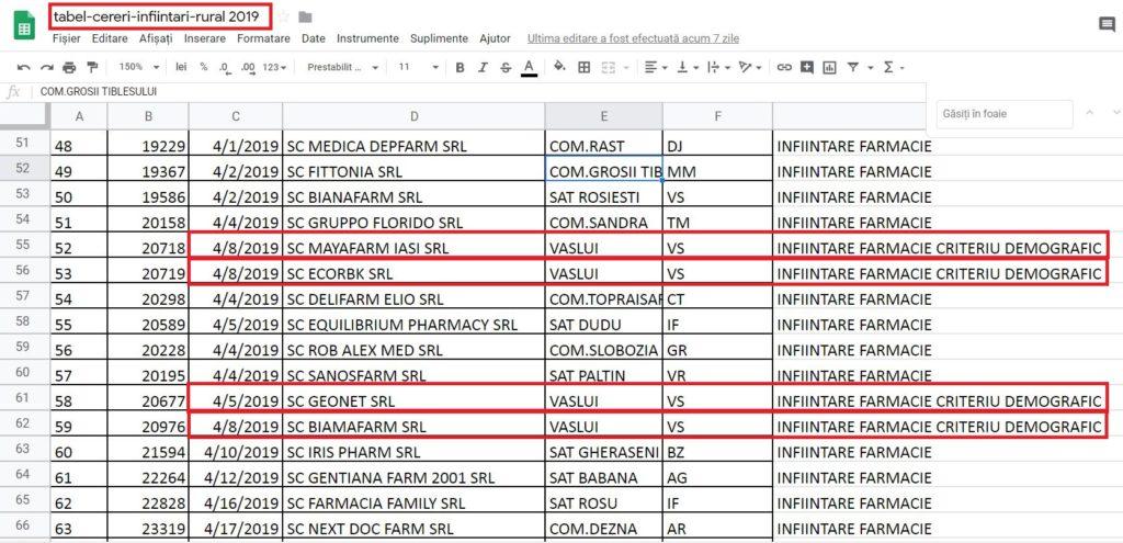 Doar patru dintre cele șapte solicitări de autorizare au fost publicate pe site-ul ms.ro, și și acestea într-un fișier destinat farmaciilor din mediul rural.