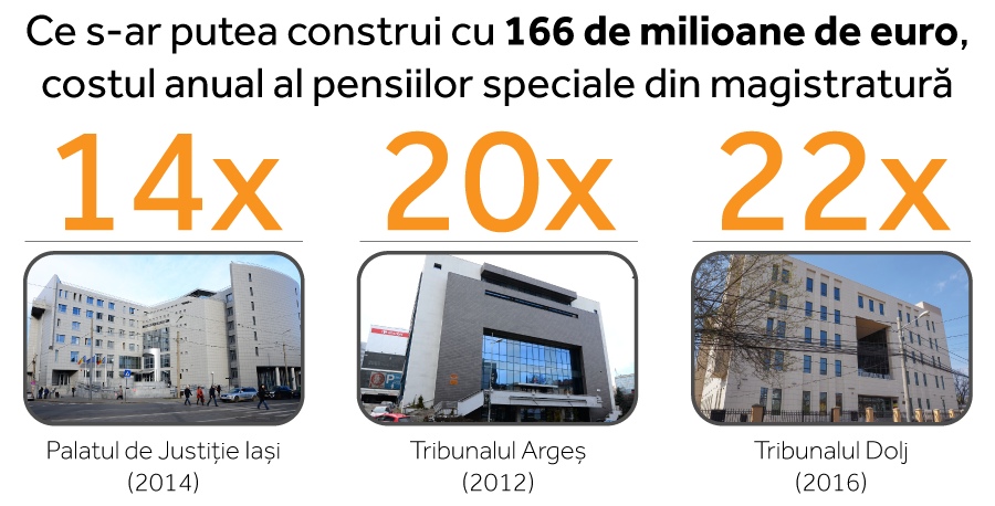 166 de milioane de euro a cheltuit contribuabilul român pentru pensia specială a magistraților în ultimul an. Pentru a înțelege magnitudinea acestei sume, trebuie spus că ea e egală cu costul de construire a 22 de tribunale de felul celui inaugurat la Craiova în 2016 sau cu costul de construire a 14 palate de justiție de felul celui inaugurat la Iași în 2014. INFOGRAFIE: SERGIU BREGA
