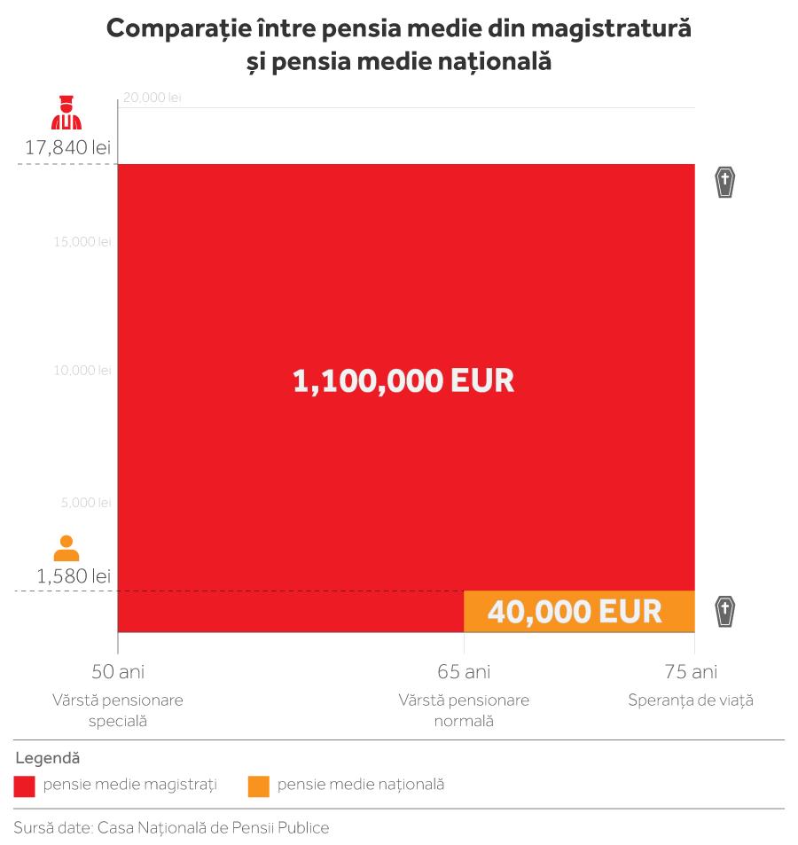 În exemplul mediu statistic din graficul nostru, banii pe care îi încasează magistratul de-a lungul anilor săi de pensie totalizează 1,1 milioane de euro, spre deosebire de 40.000 de euro, cât reprezintă suma pensiilor pe care le încasează până la moarte cetățeanul obișnuit. INFOGRAFIE: Sergiu Brega