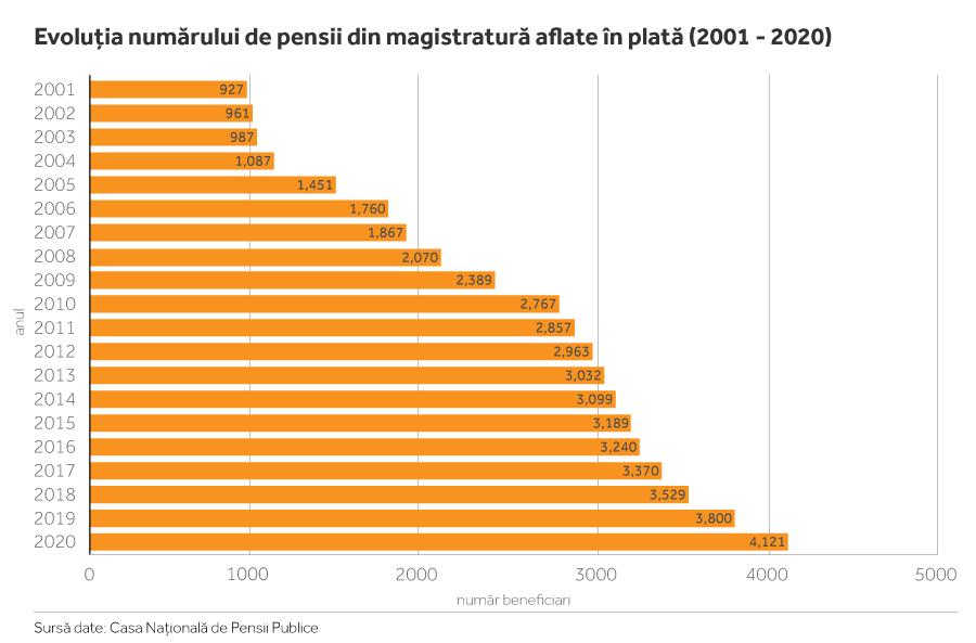 Nota bene: numărul noilor pensii intrate în plată - în fiecare an în parte - nu coincide, neapărat, cu numărul celor care s-au retras din magistratură în anul respectiv.