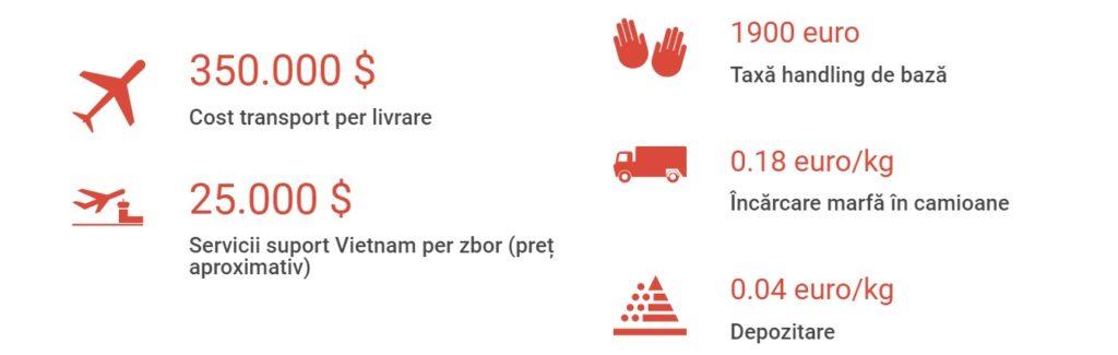Tot Romarm trebuia să încheie un contract de transport la preț maxim de 350.000 de dolari per livrare și să plătească servicii de suport în Vietnam (25.000 dolari), taxă de întârziere, servicii de handling (1900 euro), încărcare (0.18 euro /kilogram) și depozitare (0.04 euro/ kilogram).