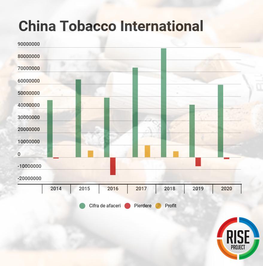 Profitul și pierderile (RON) ale China Tobacco International Europe Company din ultimii șapte ani. Sursa: Ministerul de Finanțe